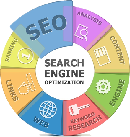 seo-optimazation